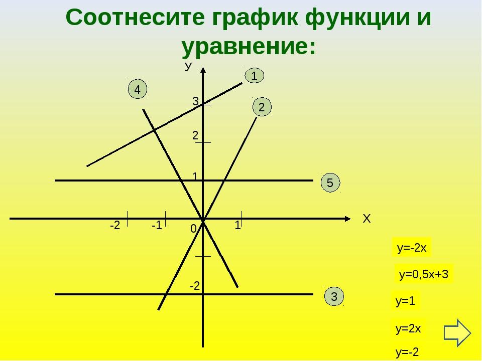 Соотнесите график функции и уравнение: У Х 3 1 1 -2 5 -2 3 2 2 1 -1 4 у=-2х у...