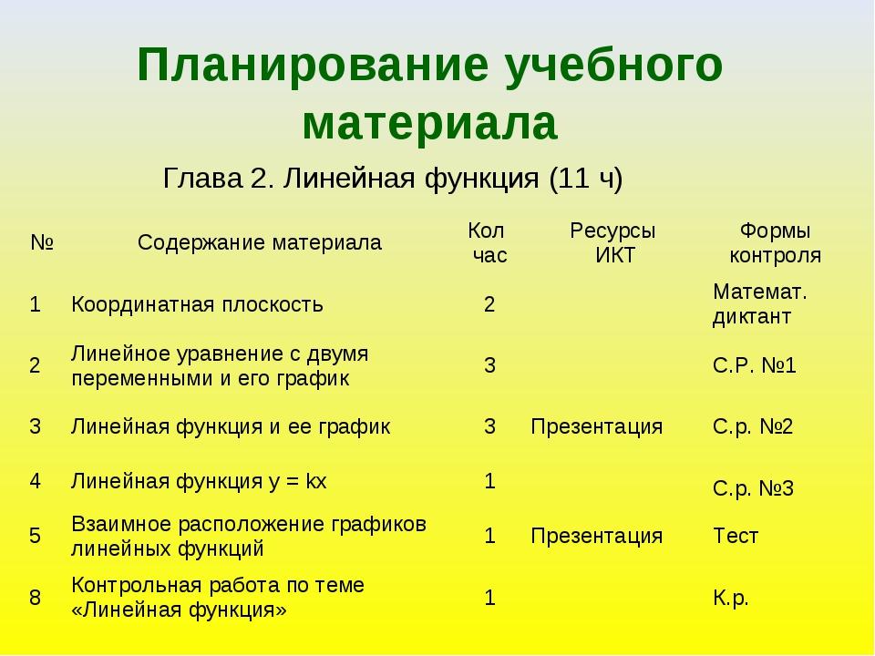 Планирование учебного материала Глава 2. Линейная функция (11 ч)  №Содержан...