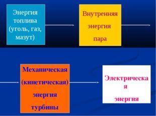 Энергия топлива (уголь, газ, мазут) Внутренняя энергия пара Механическая (кин