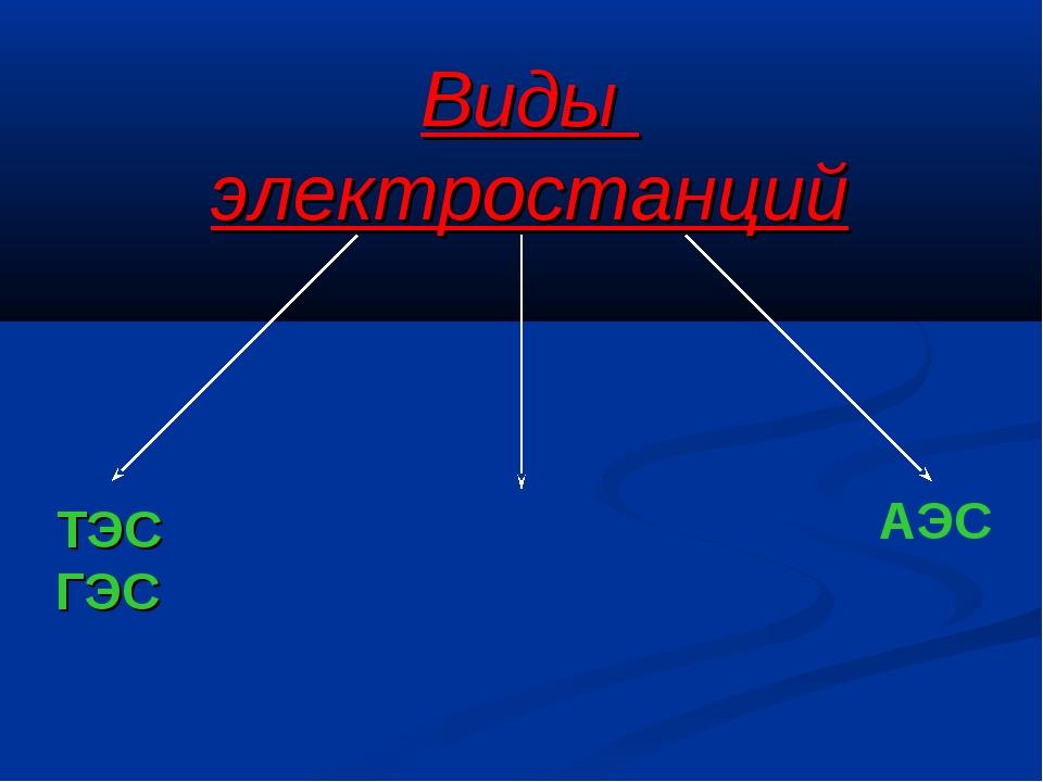 Виды электростанций ТЭС ГЭС АЭС