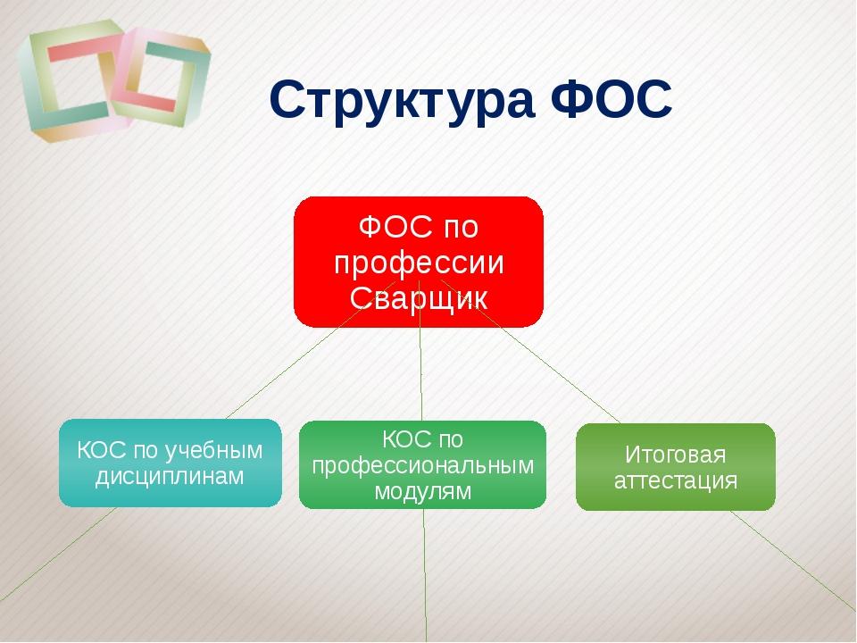 Структура ФОС