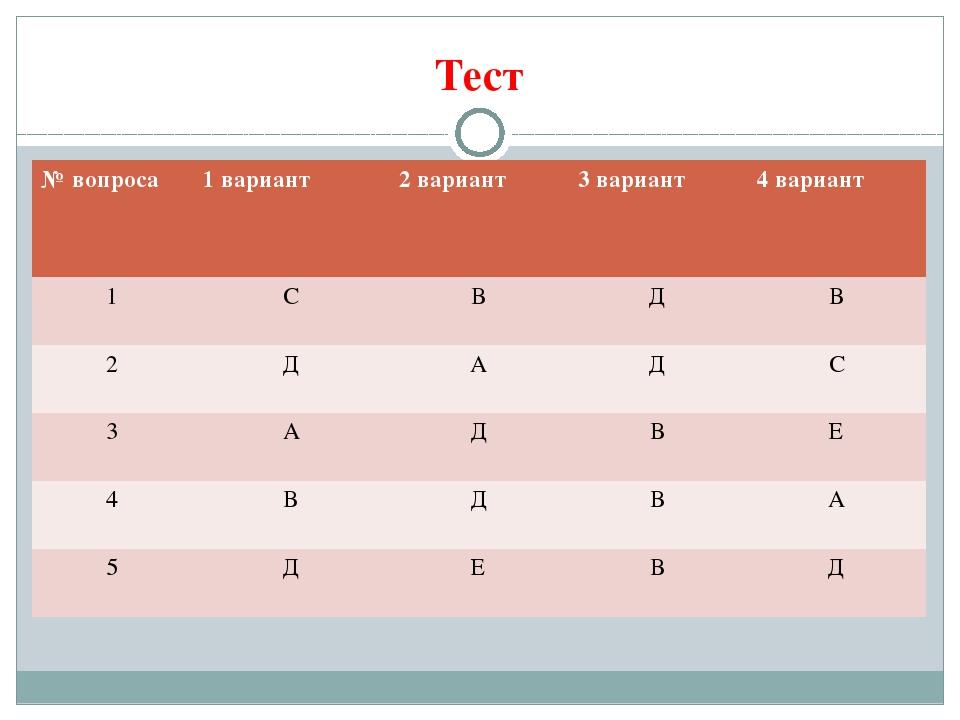 Тест № вопроса 1 вариант 2 вариант 3 вариант 4 вариант 1 С В Д В 2 Д А Д С 3...
