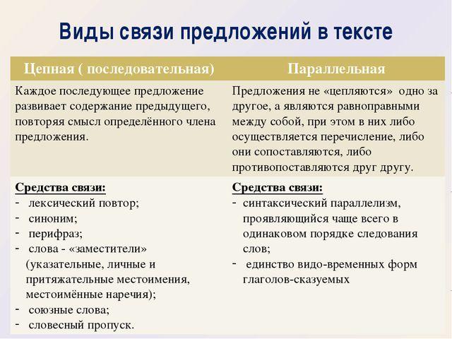 Схема связи предложений в тексте 359