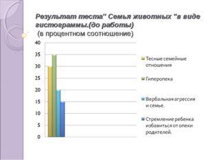 Результат теста'' Семья животных ''в виде гистограммы.(до работы) (в процентн