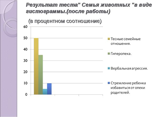 Результат теста'' Семья животных ''в виде гистограммы.(после работы) (в проце...