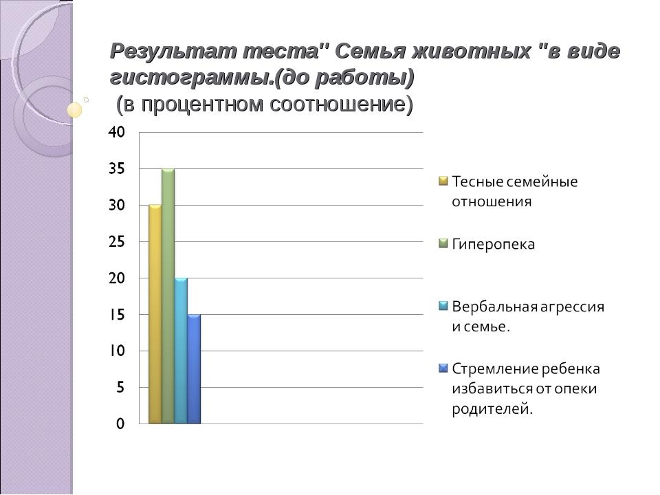 Результат теста'' Семья животных ''в виде гистограммы.(до работы) (в процентн...