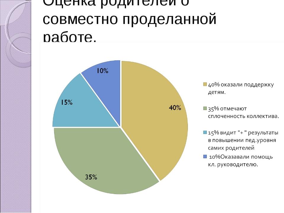 Оценка родителей о совместно проделанной работе.