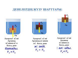 Ауырлық күші Архимед күшінен көп болса, дене батады. Fа > FА Ауырлық күші Арх