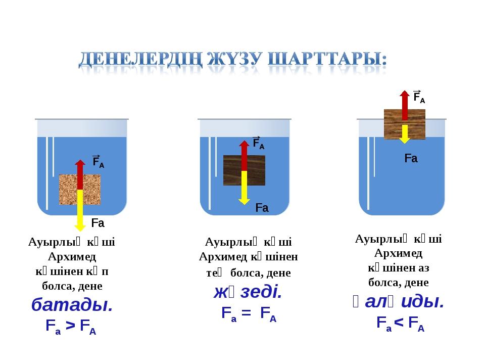 Ауырлық күші Архимед күшінен көп болса, дене батады. Fа > FА Ауырлық күші Арх...