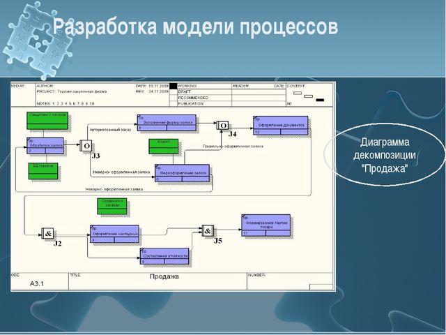 """Разработка модели процессов Диаграмма декомпозиции """"Продажа"""""""