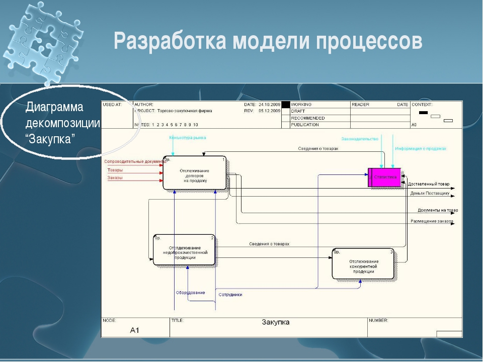 "Разработка модели процессов Диаграмма декомпозиции ""Закупка"""
