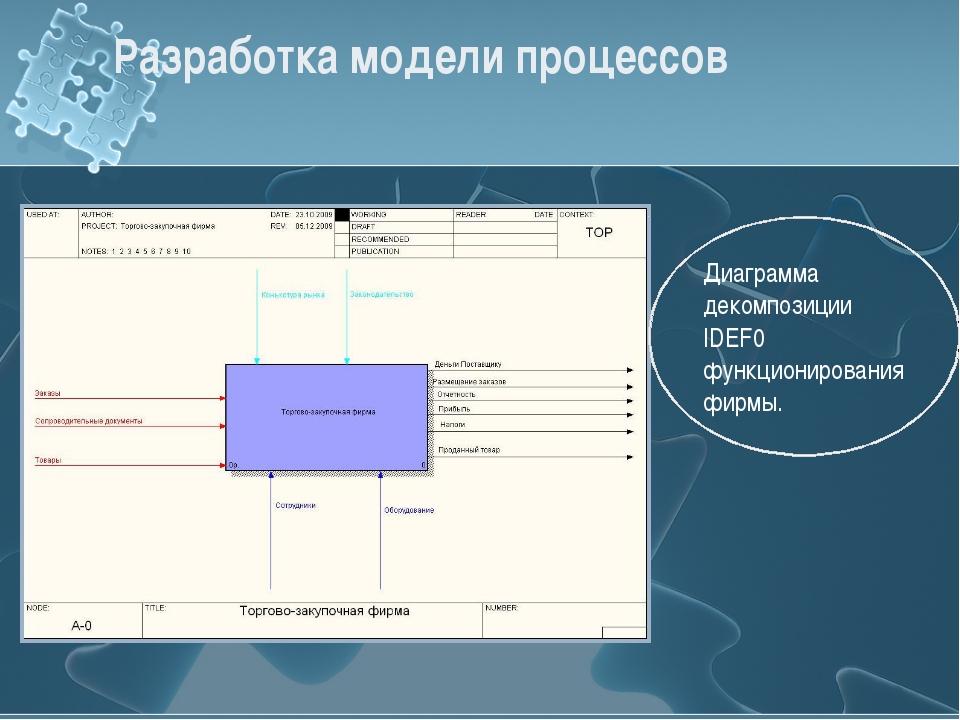 Разработка модели процессов Диаграмма декомпозиции IDEF0 функционирования фир...