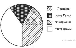 http://sdamgia.ru/get_file?id=2221