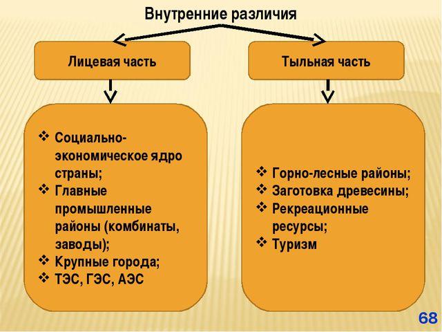 Внутренние различия * Лицевая часть Тыльная часть Социально-экономическое ядр...