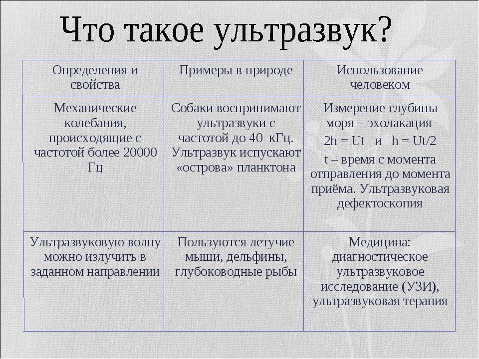 Определения и свойстваПримеры в природеИспользование человеком Механические...