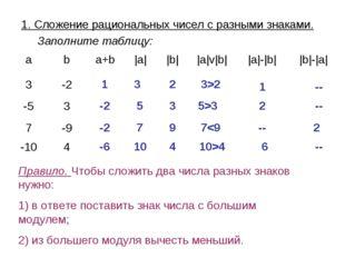 1. Сложение рациональных чисел с разными знаками. Заполните таблицу: 1 3 2 3>