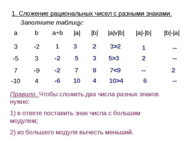 1. Сложение рациональных чисел с разными знаками. Заполните таблицу: 1 3 2 3>...