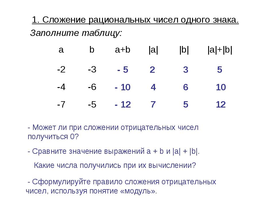 1. Сложение рациональных чисел одного знака. Заполните таблицу: - 5 2 3 5 - 1...