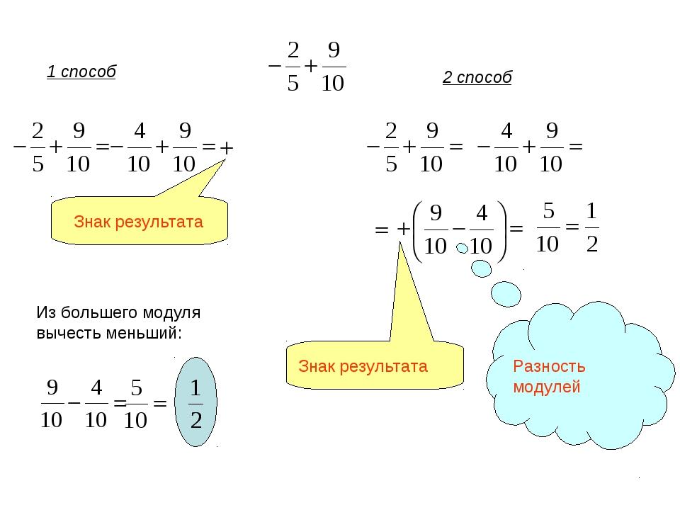 1 способ 2 способ Знак результата Из большего модуля вычесть меньший: Знак ре...