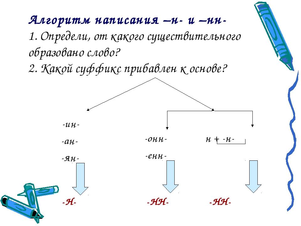 Алгоритм написания –н- и –нн- 1. Определи, от какого существительного образов...