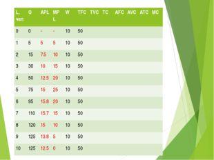 Заполнить таблицу L,чел Q APL MPL W TFC TVC TC AFC AVC ATC MC 0 0 - - 10 50 1