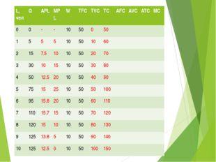 Заполнить таблицу L,чел Q APL MPL W TFC TVC TC AFC AVC ATC MC 0 0 - - 10 50 0