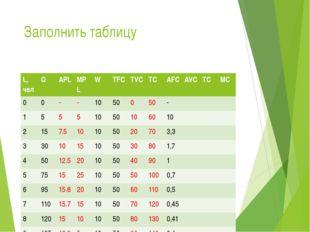 Заполнить таблицу L,чел Q APL MPL W TFC TVC TC AFC AVC TC MC 0 0 - - 10 50 0