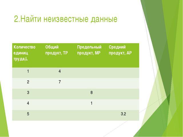 2.Найти неизвестные данные Количество единиц труда,L Общийпродукт, ТР Предель...