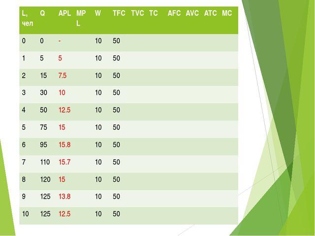 Заполнить таблицу L,чел Q APL MPL W TFC TVC TC AFC AVC ATC MC 0 0 - 10 50 1 5...
