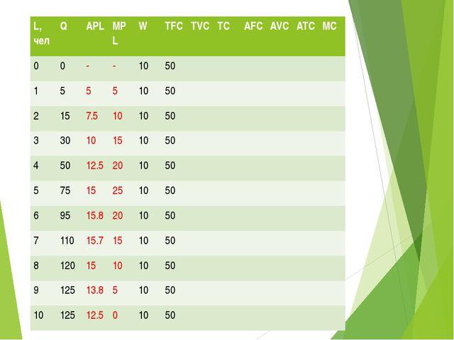 Заполнить таблицу L,чел Q APL MPL W TFC TVC TC AFC AVC ATC MC 0 0 - - 10 50 1...