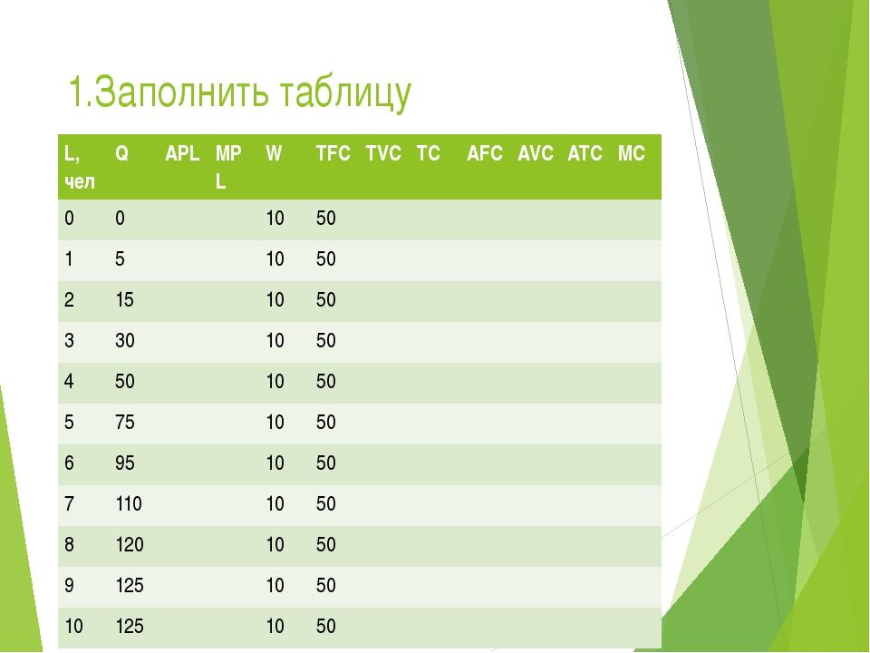 1.Заполнить таблицу L,чел Q APL MPL W TFC TVC TC AFC AVC ATC MC 0 0 10 50 1 5...