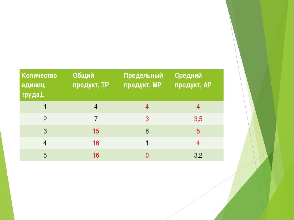 Количество единиц труда,L Общийпродукт, ТР Предельный продукт, МР Средний про...