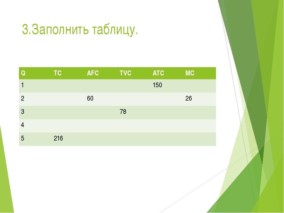 3.Заполнить таблицу. Q TC AFC TVC ATC MC 1 150 2 60 26 3 78 4 5 216