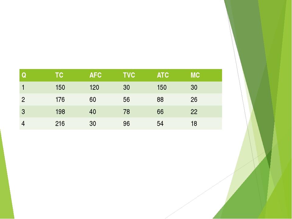 Q TC AFC TVC ATC MC 1 150 120 30 150 30 2 176 60 56 88 26 3 198 40 78 66 22 4...