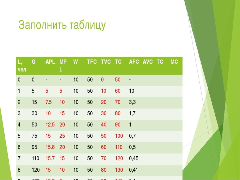 Заполнить таблицу L,чел Q APL MPL W TFC TVC TC AFC AVC TC MC 0 0 - - 10 50 0...