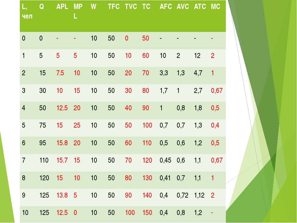 Заполнить таблицу L,чел Q APL MPL W TFC TVC TC AFC AVC ATC MC 0 0 - - 10 50 0...