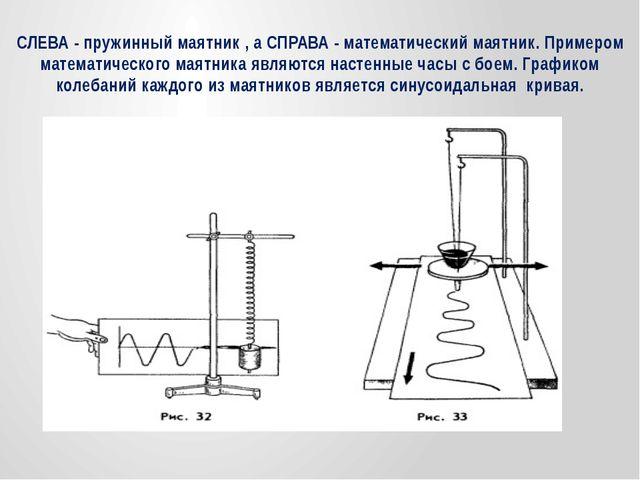 СЛЕВА - пружинный маятник , а СПРАВА - математический маятник. Примером матем...