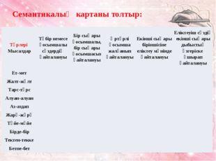Семантикалық картаны толтыр: Түрлері Мысалдар Түбір немесеқосымшалы сөздердің