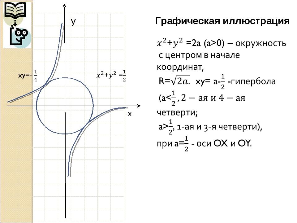 Графическая иллюстрация x y