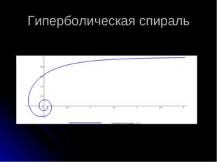 Гиперболическая спираль