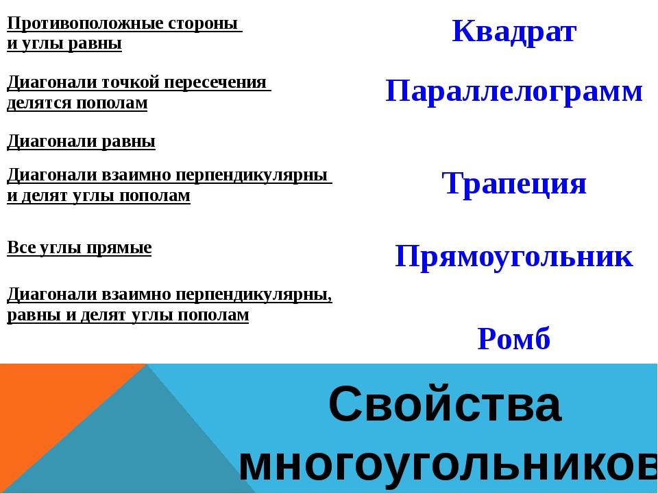 Свойства многоугольников Противоположныестороны и углы равны Квадрат Диагонал...