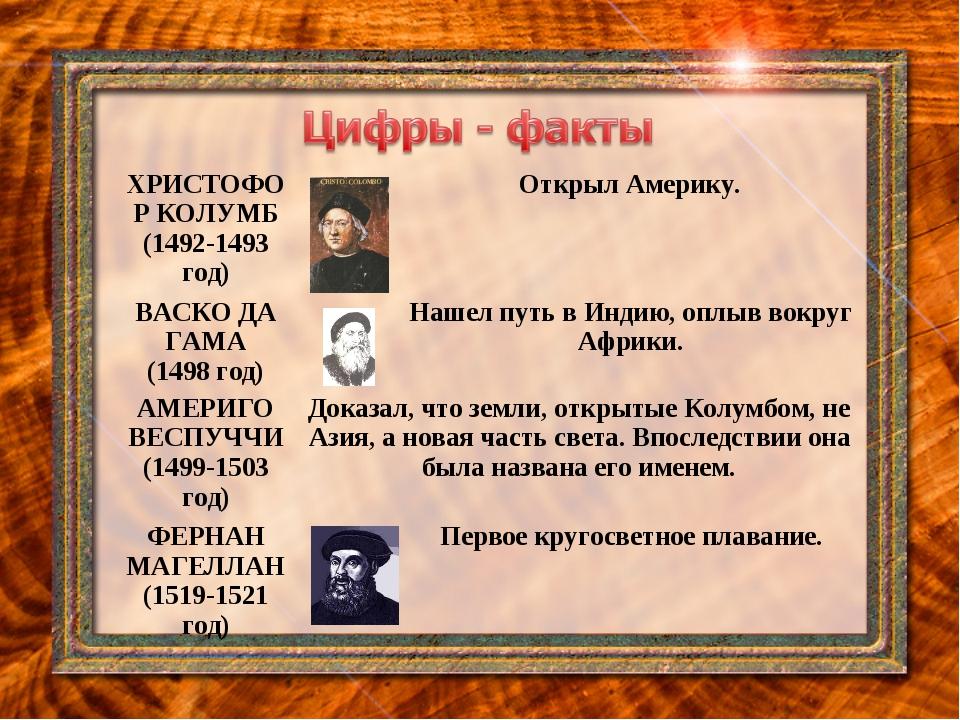ХРИСТОФОР КОЛУМБ (1492-1493 год)Открыл Америку. ВАСКО ДА ГАМА (1498 год)Н...