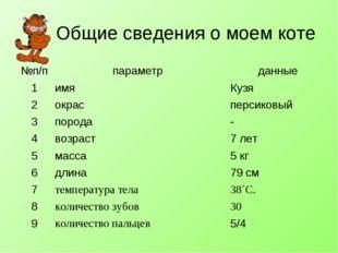 Общие сведения о моем коте №п/ппараметр данные 1имяКузя 2окрасперсиков