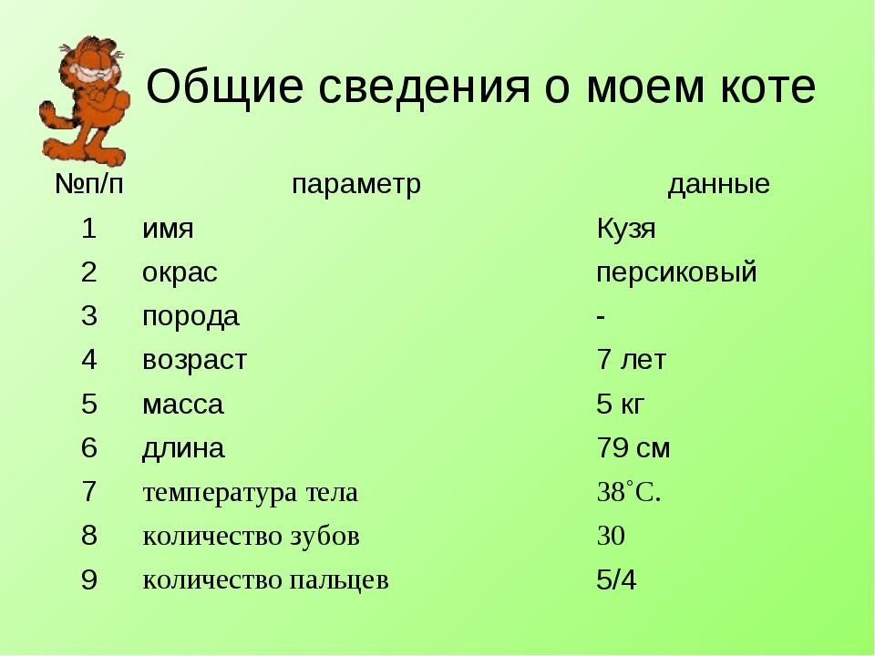 Общие сведения о моем коте №п/ппараметр данные 1имяКузя 2окрасперсиков...