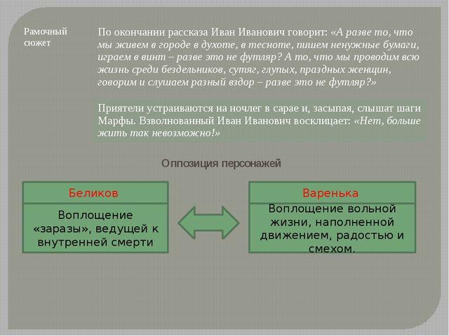 Оппозиция персонажей Беликов Воплощение «заразы», ведущей к внутренней смерти...