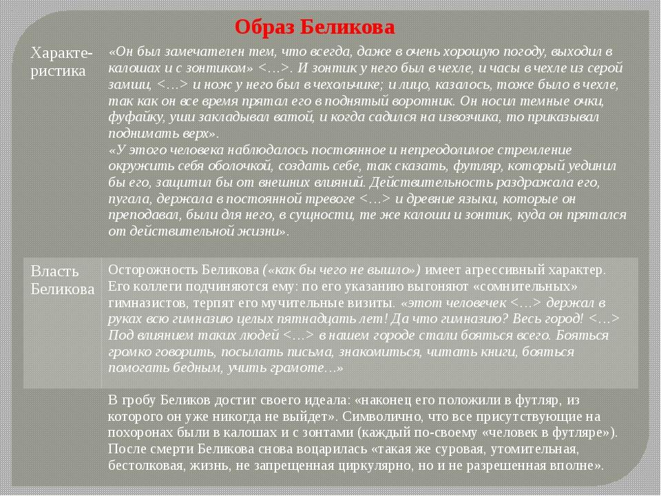Образ Беликова Характе-ристика «Он был замечателентем, что всегда, даже в оче...