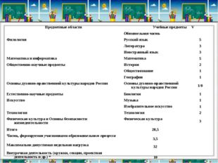 Предметные областиУчебные предметыV Обязательная часть ФилологияРусски