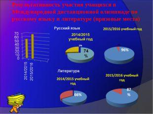 Результативность участия учащихся в Международной дистанционной олимпиаде по