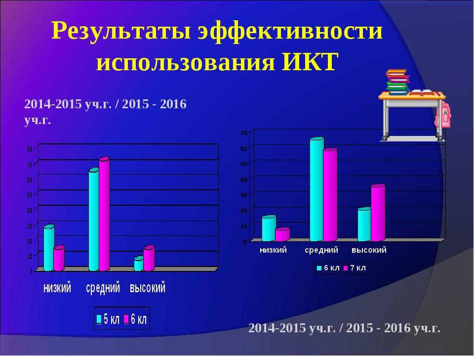 Результаты эффективности использования ИКТ 2014-2015 уч.г. / 2015 - 2016 уч.г...