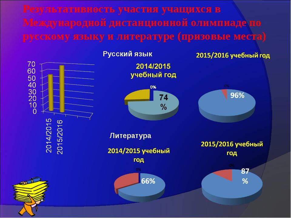 Результативность участия учащихся в Международной дистанционной олимпиаде по...